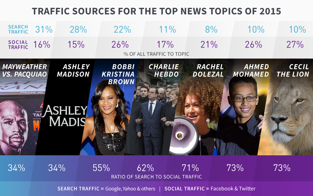 traffic-sources-top-news-2015-Parse.ly